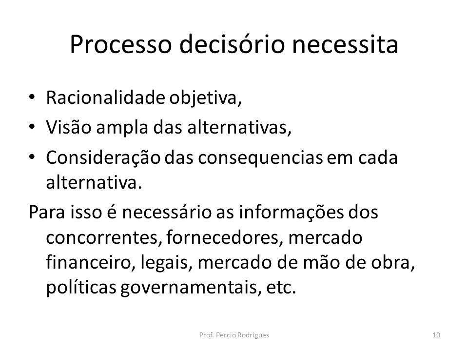 Processo decisório necessita