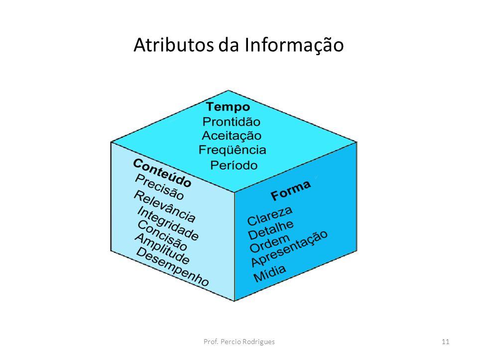 Atributos da Informação