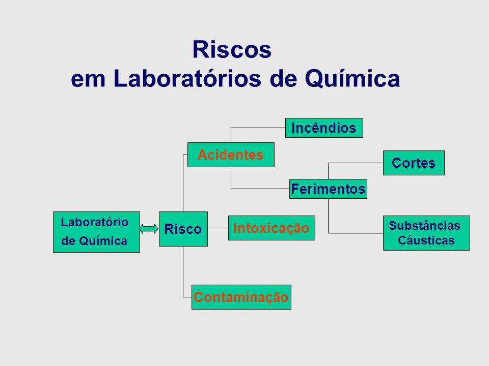 Riscos em laboratorios quimicos