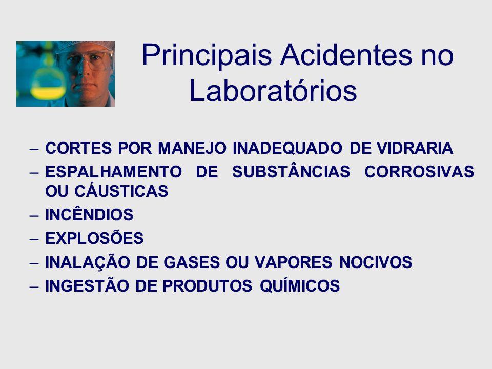 Principais Acidentes no Laboratórios