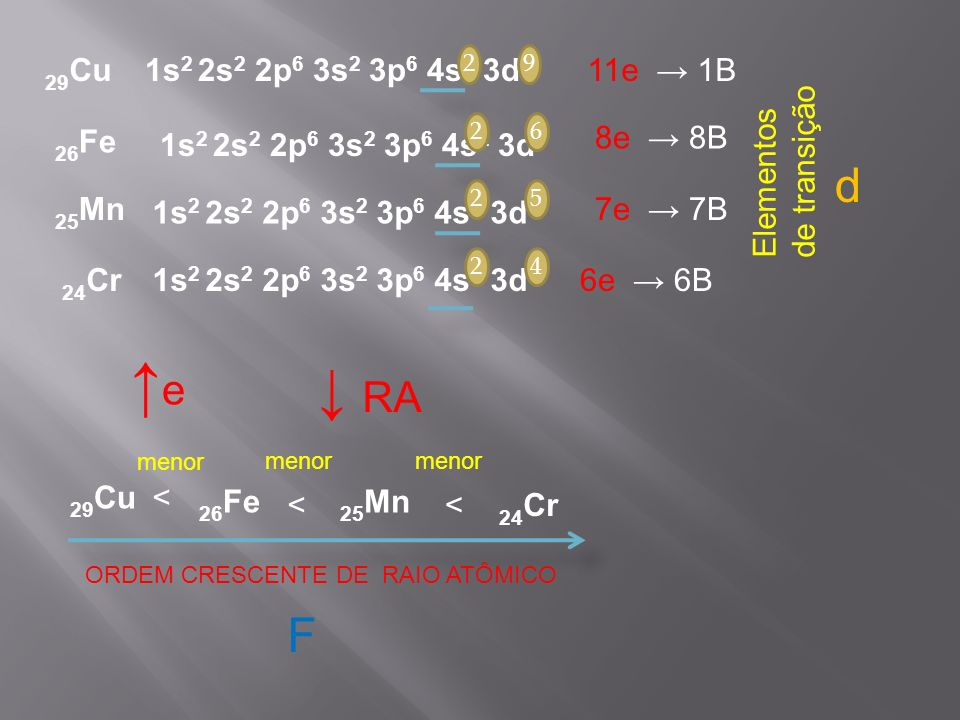 29Cu 1s2 2s2 2p6 3s2 3p6 4s2 3d9. 2. 9. 11e → 1B. Elementos de transição. 26Fe. 2. 6. 8e → 8B.