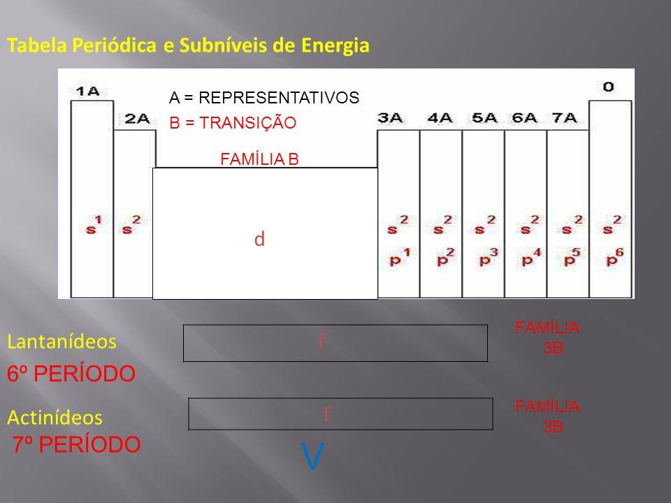 V Tabela Periódica e Subníveis de Energia d Lantanídeos Actinídeos