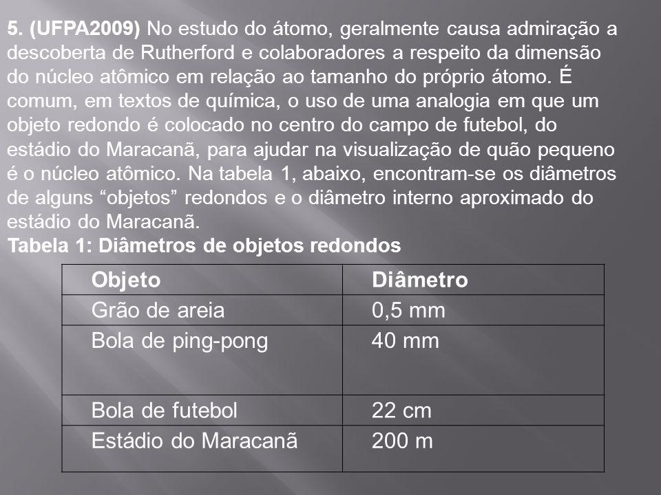 Objeto Diâmetro Grão de areia 0,5 mm Bola de ping-pong 40 mm