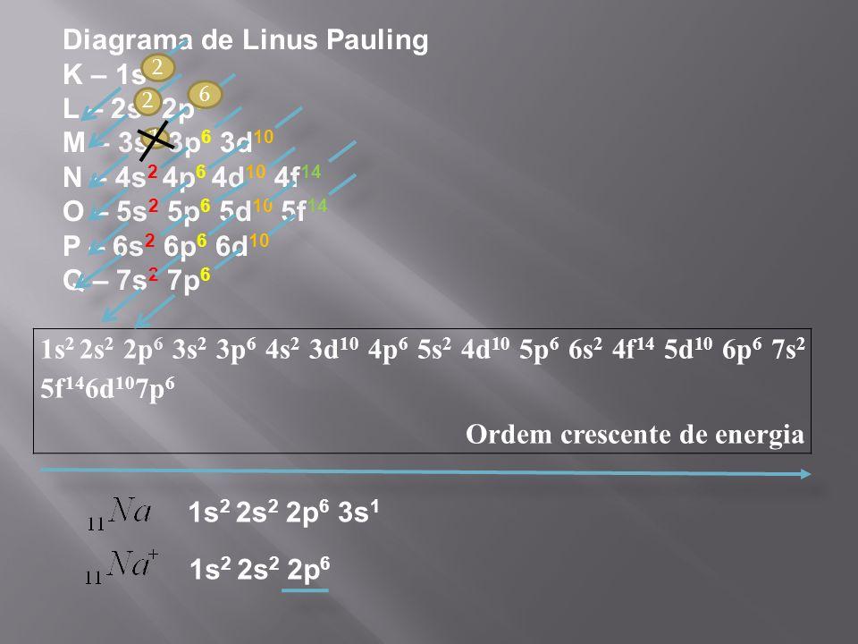 Diagrama de Linus Pauling K – 1s2 L – 2s2 2p6 M – 3s2 3p6 3d10