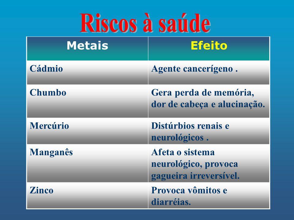 Riscos à saúde Metais Efeito Cádmio Agente cancerígeno . Chumbo