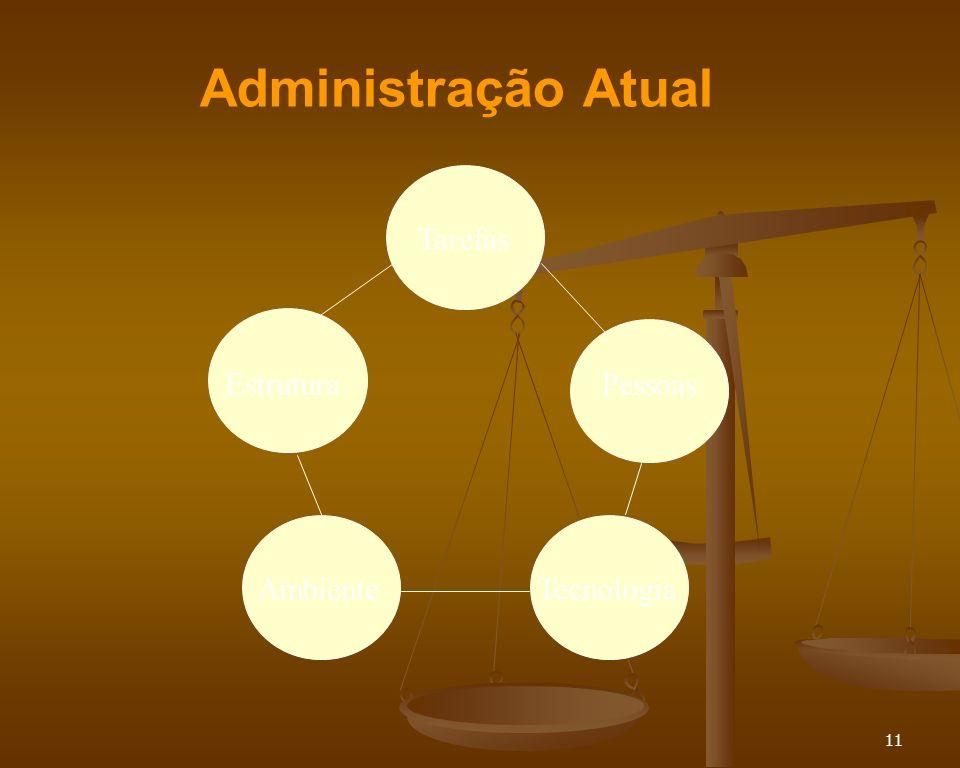 Administração Atual Tarefas Estrutura Pessoas Ambiente Tecnologia