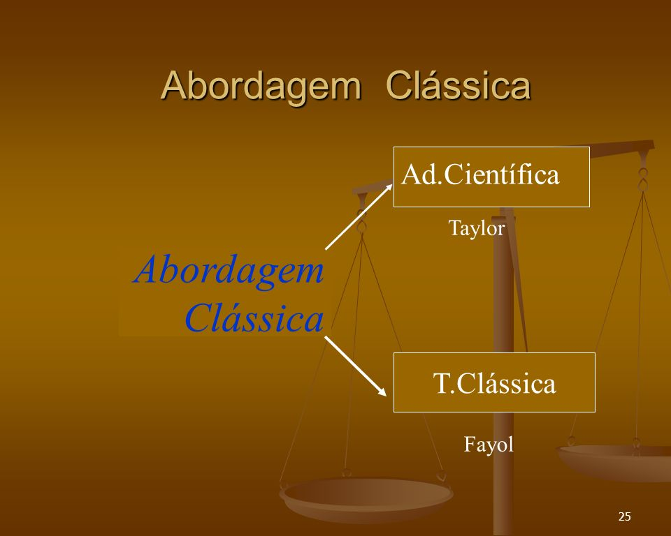 Abordagem Clássica Abordagem Clássica Ad.Científica T.Clássica Taylor