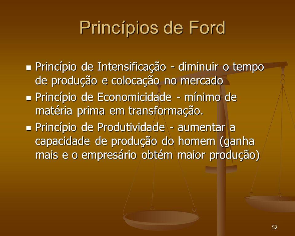 Princípios de Ford Princípio de Intensificação - diminuir o tempo de produção e colocação no mercado.