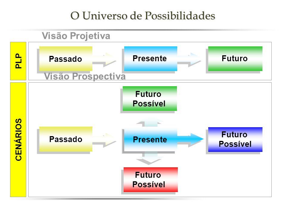 O Universo de Possibilidades