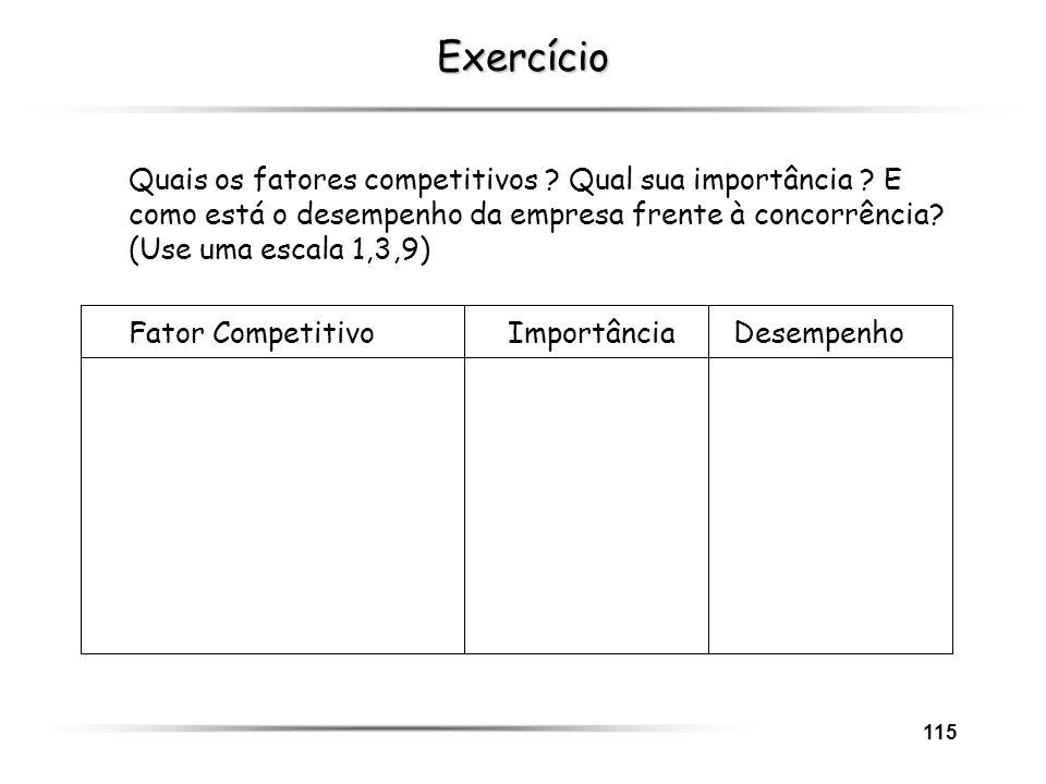 Exercício Quais os fatores competitivos Qual sua importância E como está o desempenho da empresa frente à concorrência (Use uma escala 1,3,9)