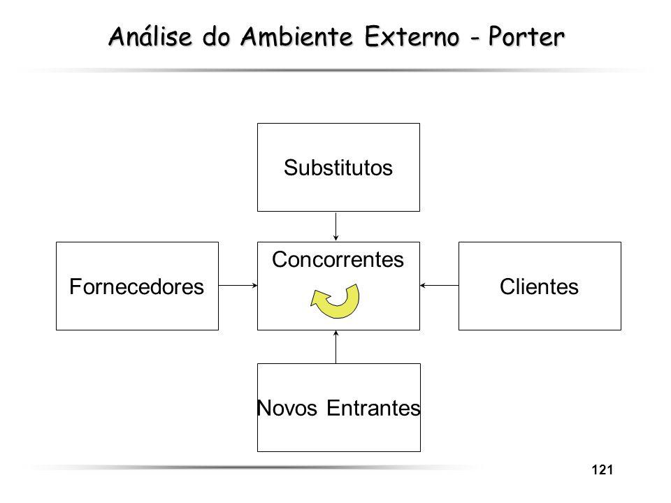 Análise do Ambiente Externo - Porter