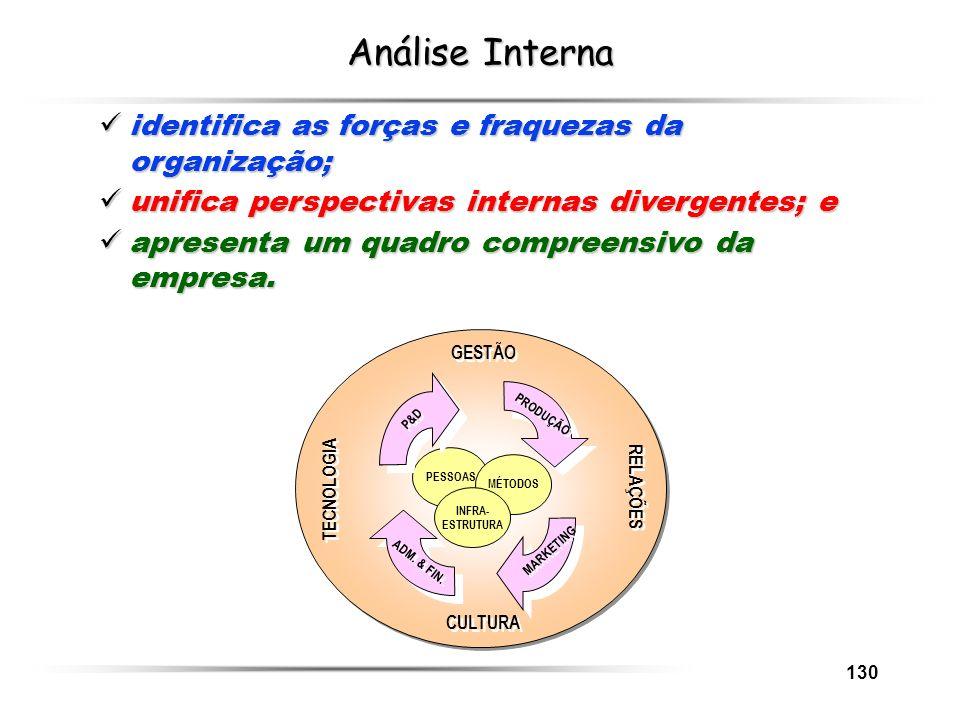 Análise Interna identifica as forças e fraquezas da organização;