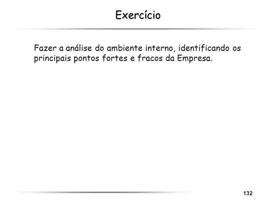 Exercício Fazer a análise do ambiente interno, identificando os principais pontos fortes e fracos da Empresa.