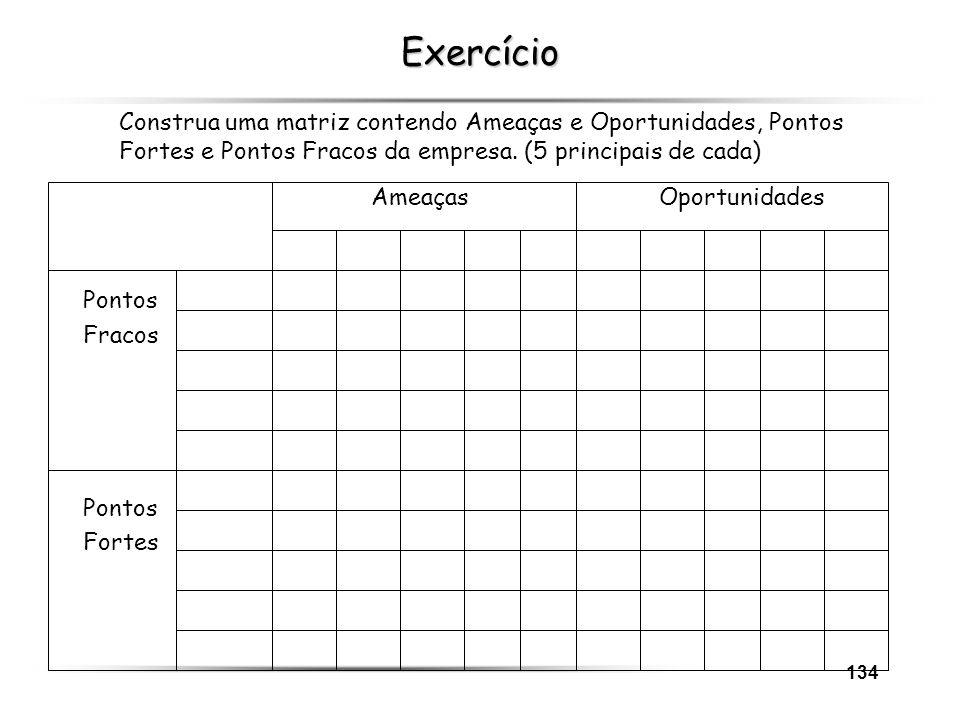 Exercício Construa uma matriz contendo Ameaças e Oportunidades, Pontos Fortes e Pontos Fracos da empresa. (5 principais de cada)