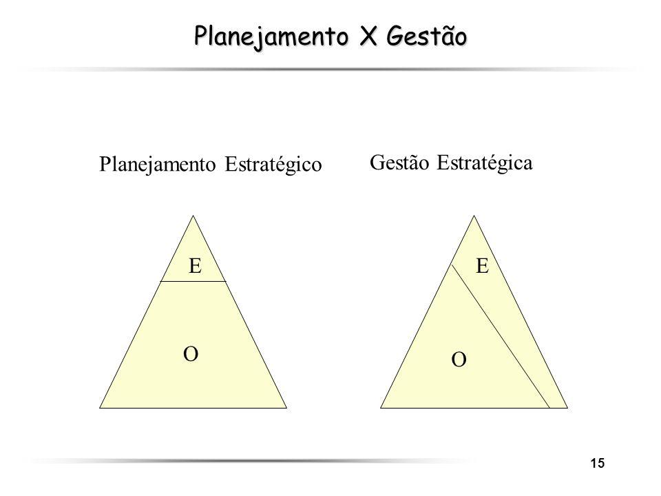 Planejamento X Gestão Planejamento Estratégico Gestão Estratégica E E