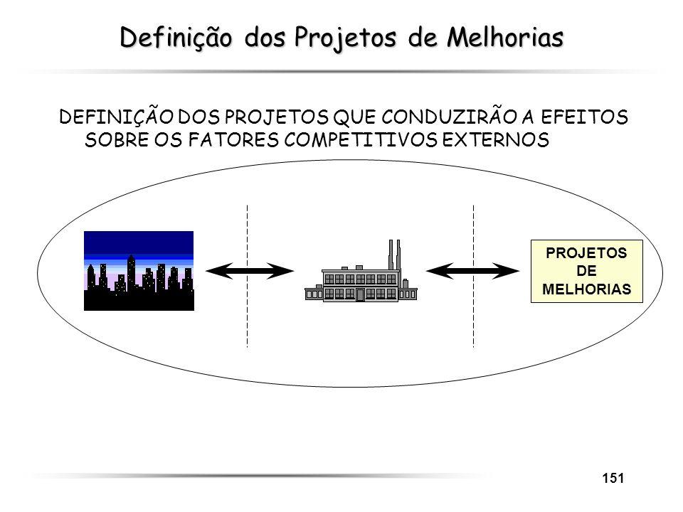 Definição dos Projetos de Melhorias