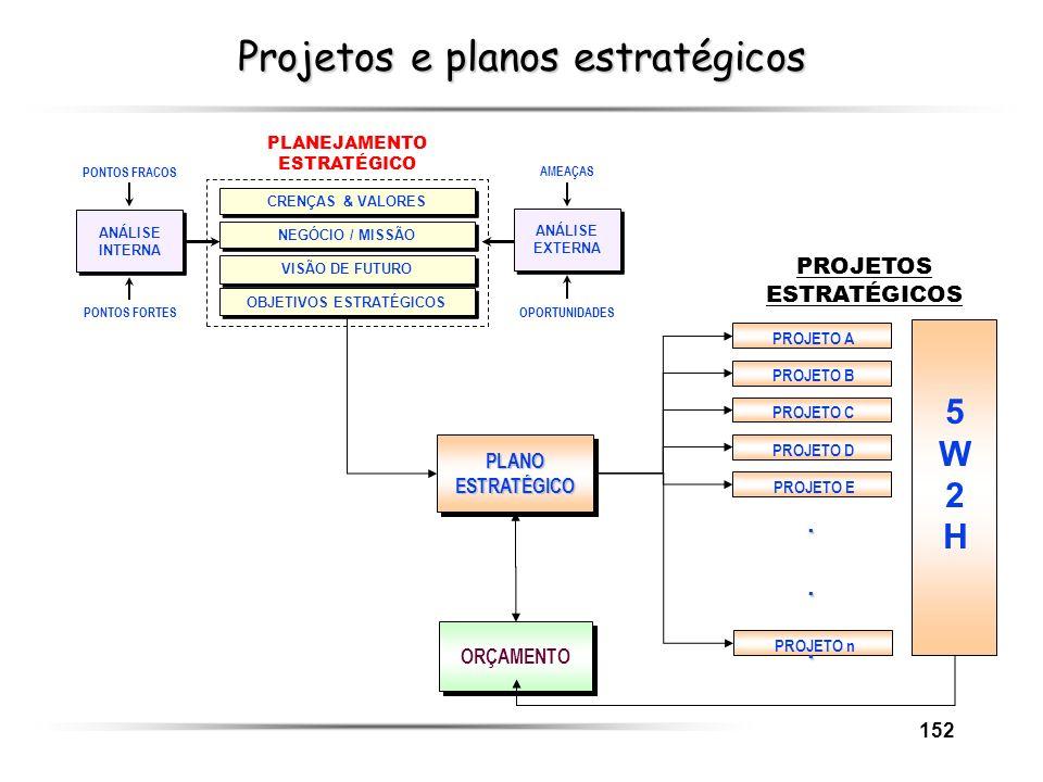 Projetos e planos estratégicos