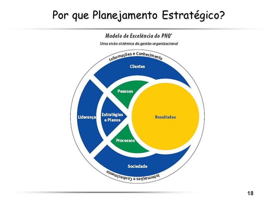 Por que Planejamento Estratégico