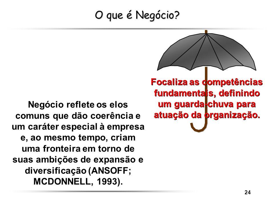 O que é Negócio Focaliza as competências fundamentais, definindo um guarda-chuva para atuação da organização.