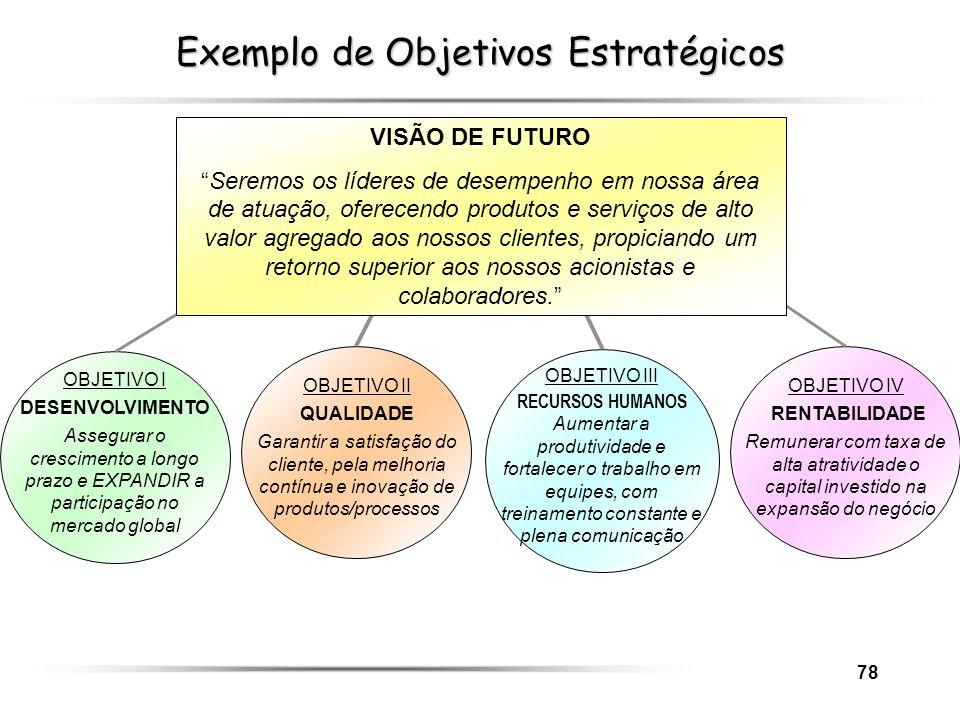 Exemplo de Objetivos Estratégicos