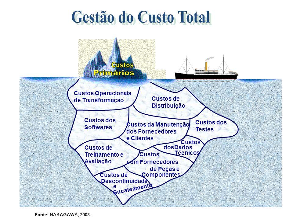 Gestão do Custo Total Primários Custos Operacionais de Transformação