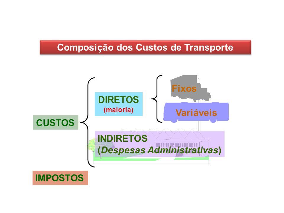 Composição dos Custos de Transporte
