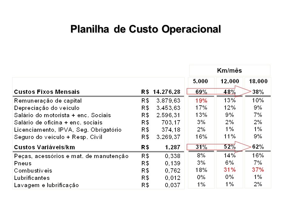 Planilha de Custo Operacional