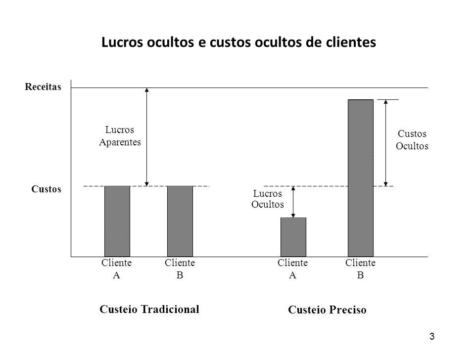 Lucros ocultos e custos ocultos de clientes