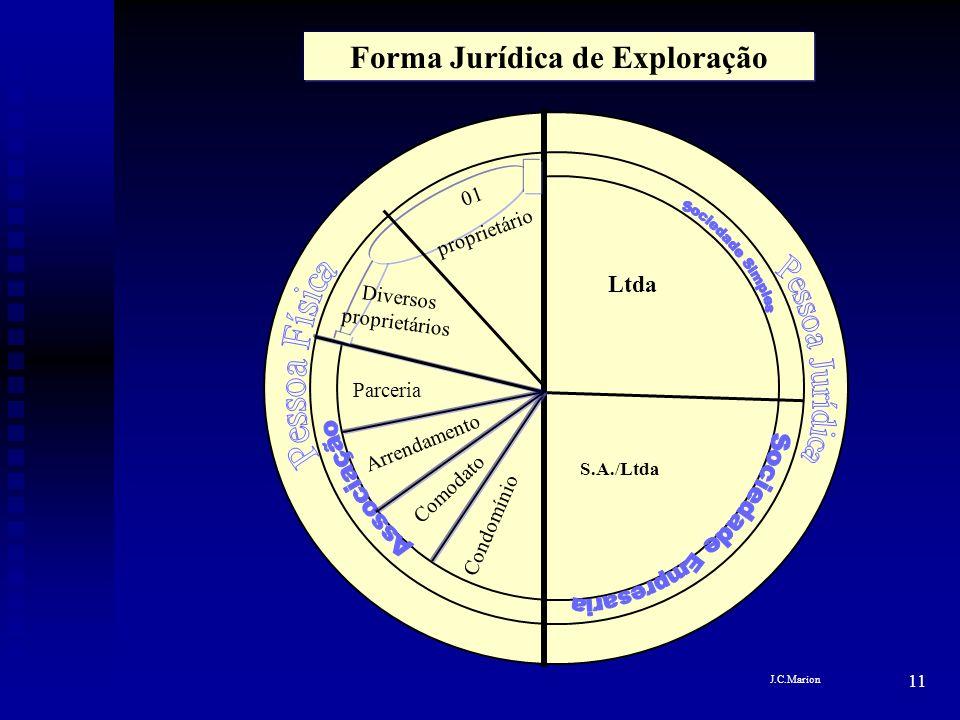 Forma Jurídica de Exploração