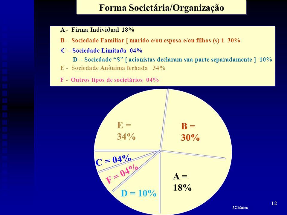 Forma Societária/Organização