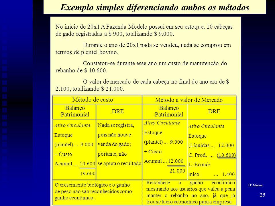 Exemplo simples diferenciando ambos os métodos
