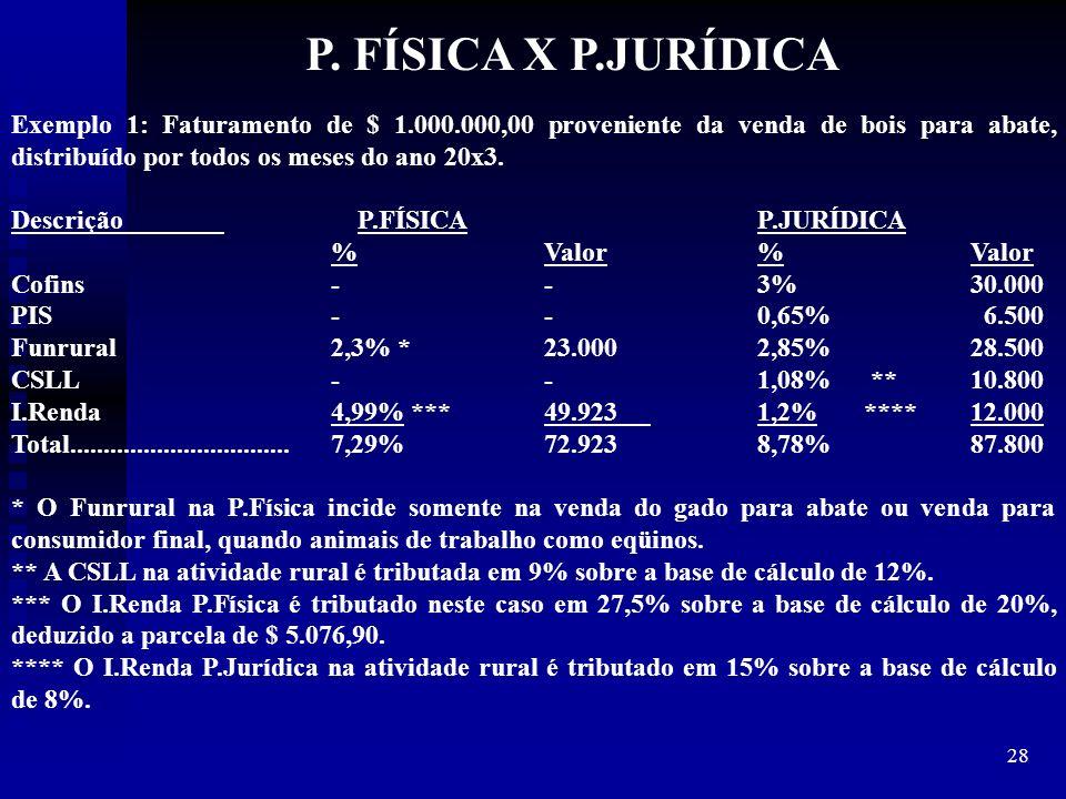 P. FÍSICA X P.JURÍDICA Exemplo 1: Faturamento de $ 1.000.000,00 proveniente da venda de bois para abate, distribuído por todos os meses do ano 20x3.