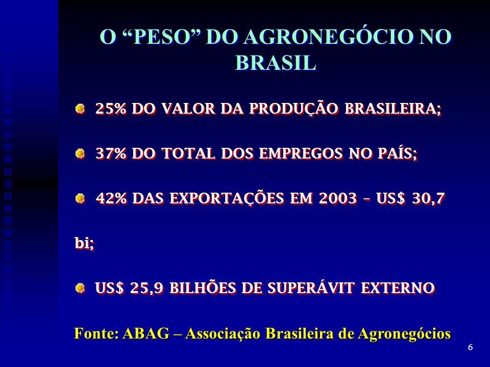 O PESO DO AGRONEGÓCIO NO BRASIL