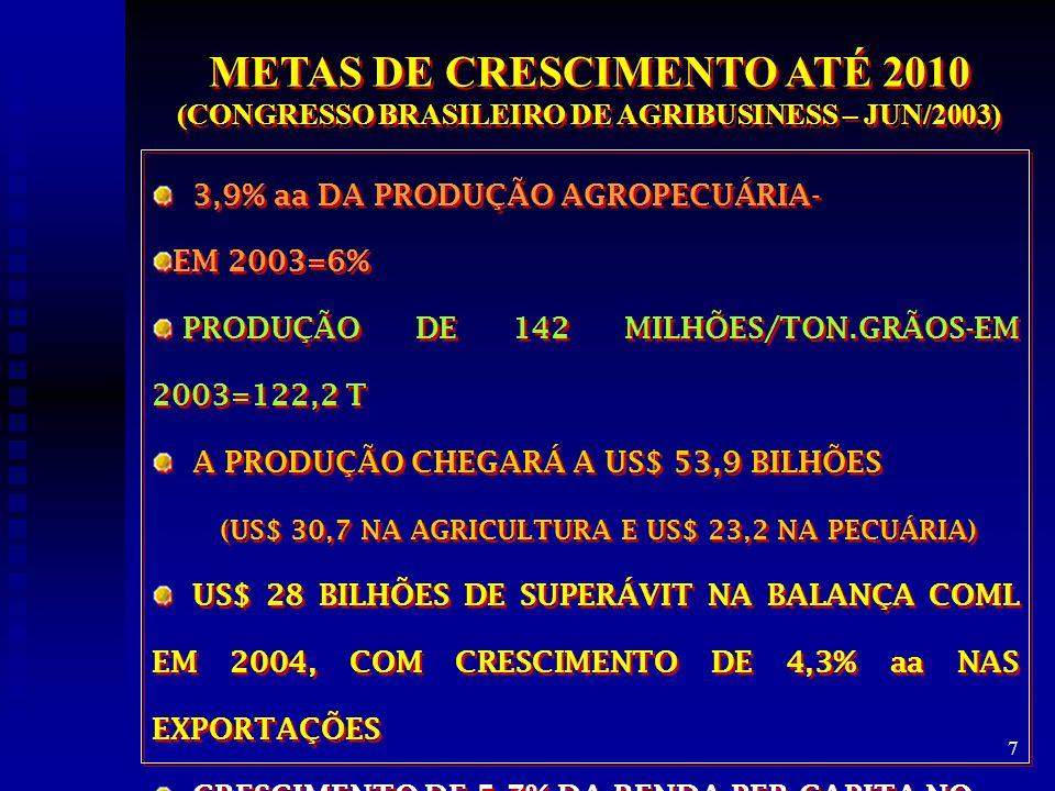 METAS DE CRESCIMENTO ATÉ 2010