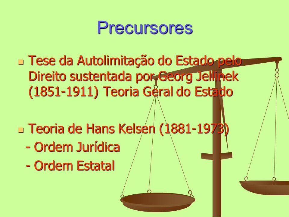 Precursores Tese da Autolimitação do Estado pelo Direito sustentada por Georg Jellinek (1851-1911) Teoria Geral do Estado.