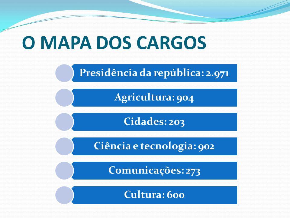 Presidência da república: 2.971