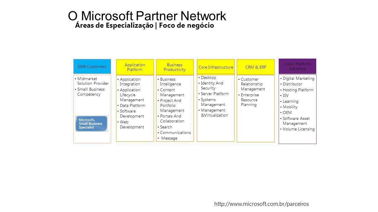 O Microsoft Partner Network