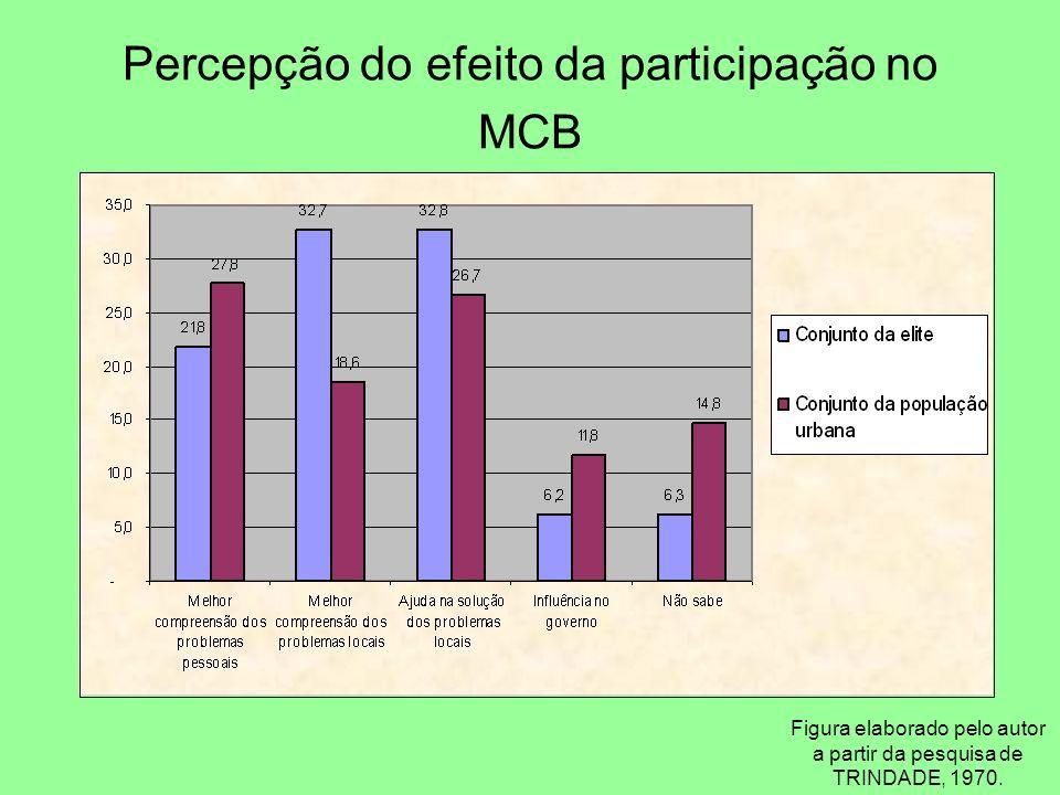 Percepção do efeito da participação no MCB