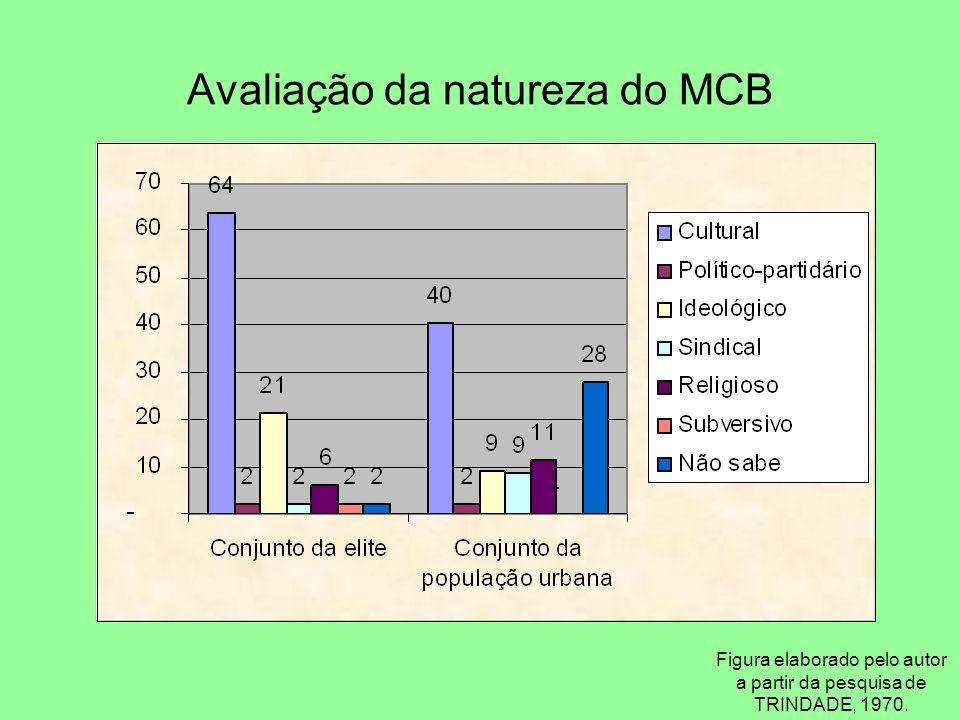 Avaliação da natureza do MCB