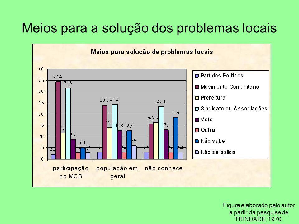 Meios para a solução dos problemas locais