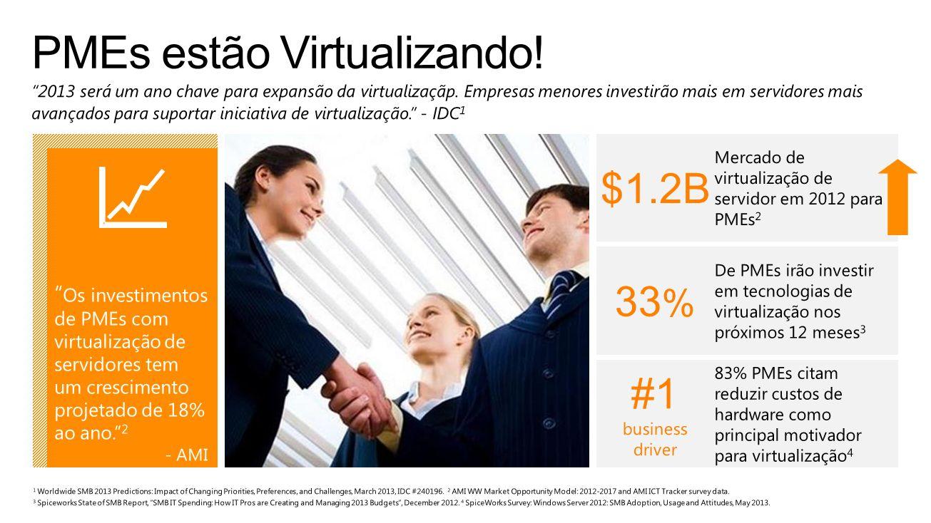 PMEs estão Virtualizando!
