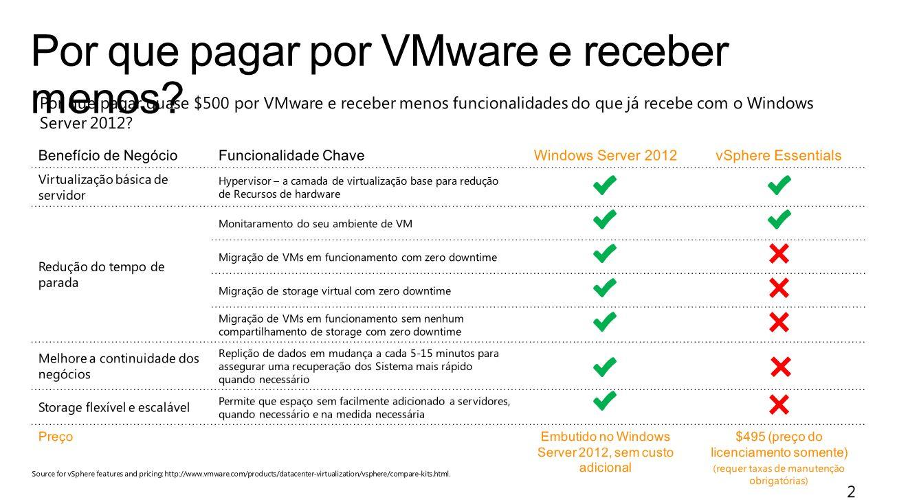 Por que pagar por VMware e receber menos