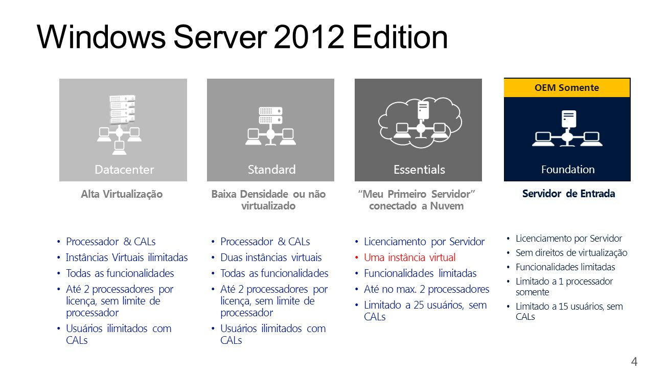 Windows Server 2012 Edition