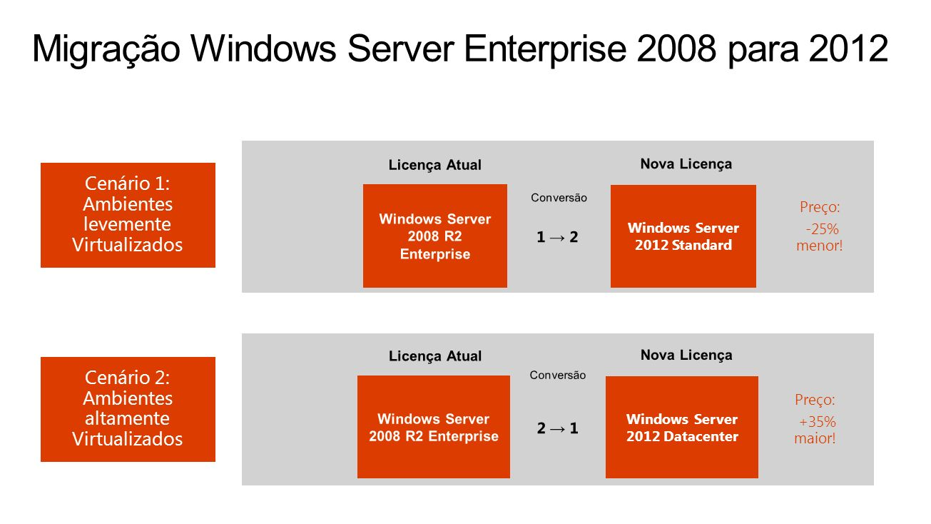 Migração Windows Server Enterprise 2008 para 2012