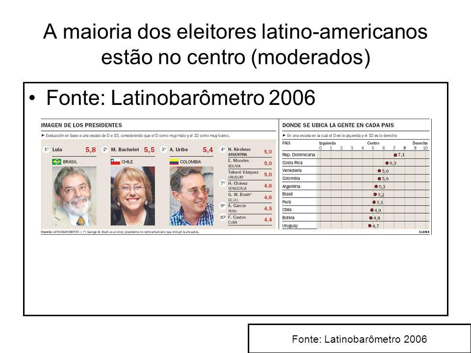 A maioria dos eleitores latino-americanos estão no centro (moderados)