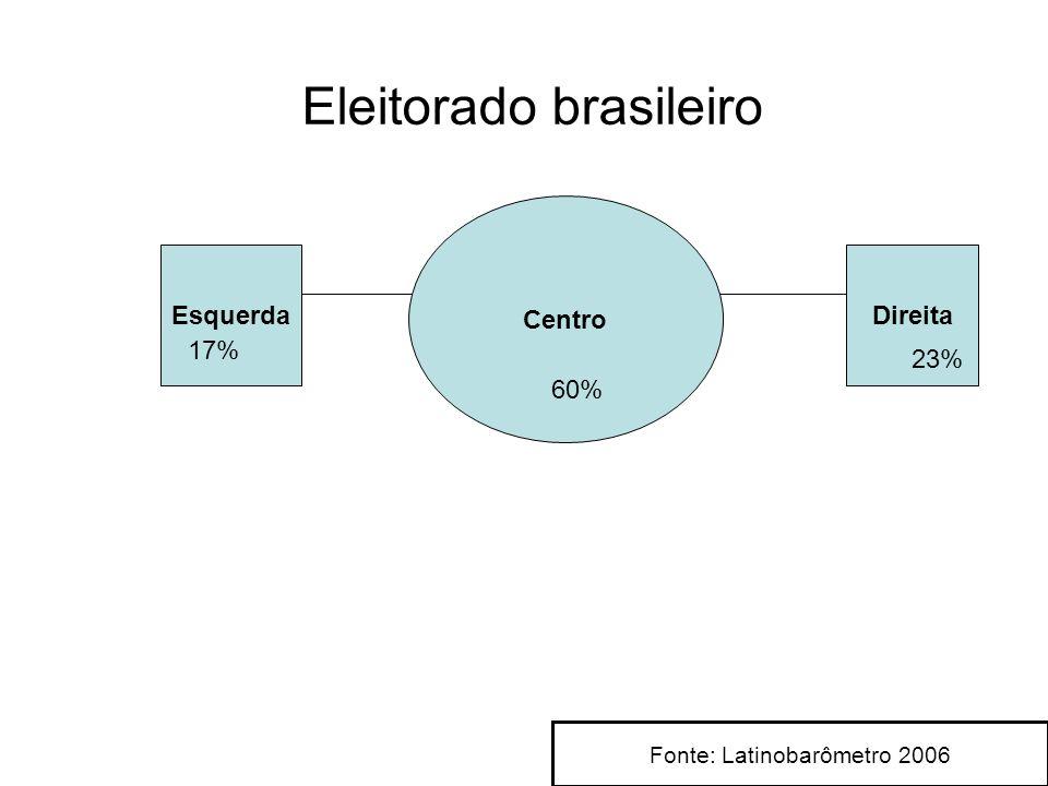 Eleitorado brasileiro