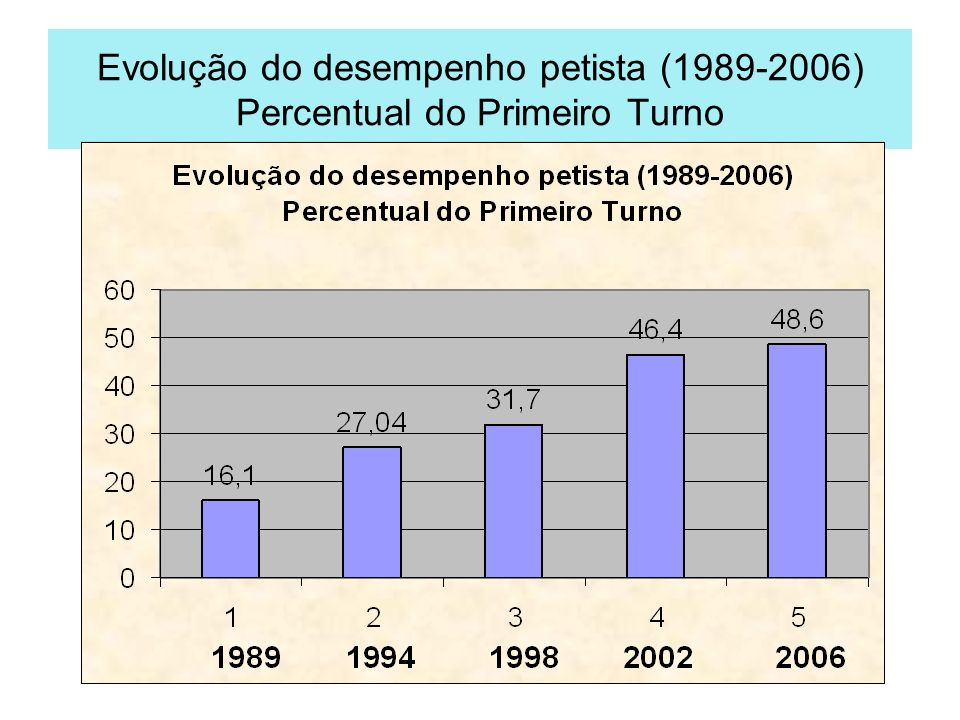 Evolução do desempenho petista (1989-2006) Percentual do Primeiro Turno