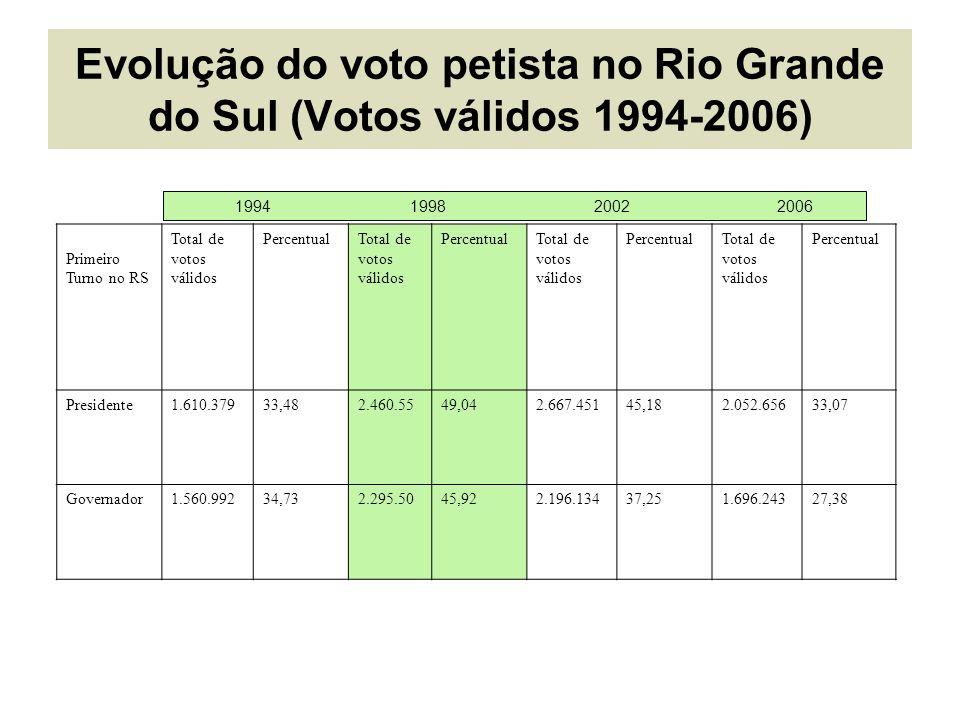 Evolução do voto petista no Rio Grande do Sul (Votos válidos 1994-2006)