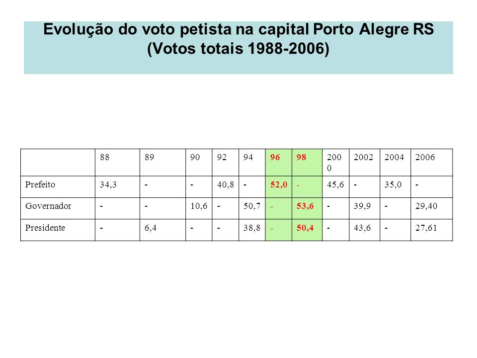 Evolução do voto petista na capital Porto Alegre RS (Votos totais 1988-2006)