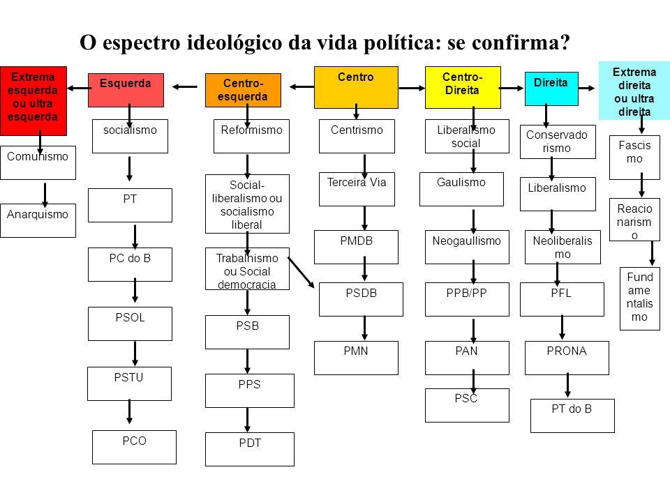 O espectro ideológico da vida política: se confirma